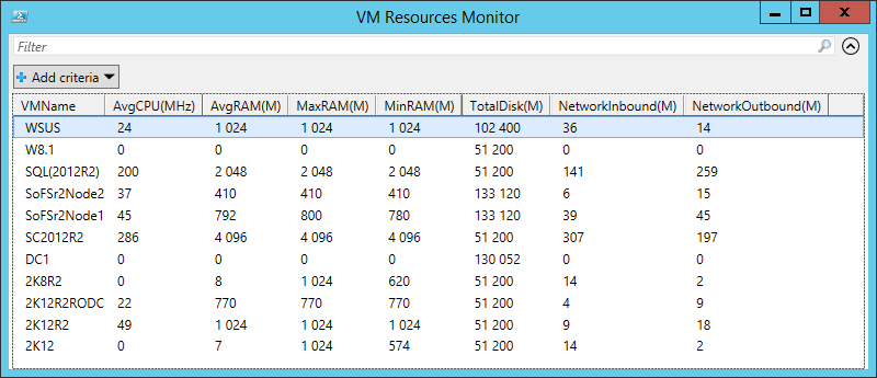 Identifies-Resources-Hungry-VM-HyperV-Table