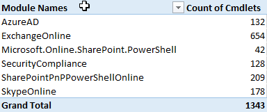 Connect Office 365 Services PowerShell - Grand Total