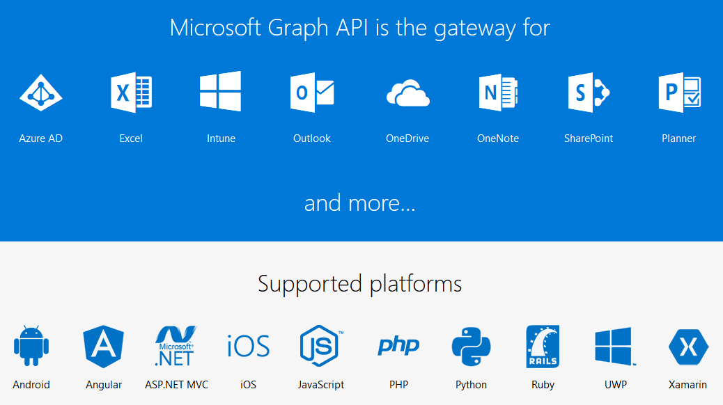 Microsoft Graph API PowerShell - Graph API Overview